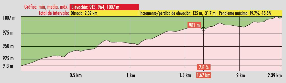 Perfil Altimetrico Los Corrales