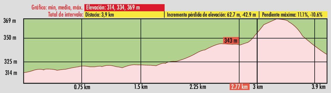 Perfil Altimetrico Cordel del Rincón en Candeleda
